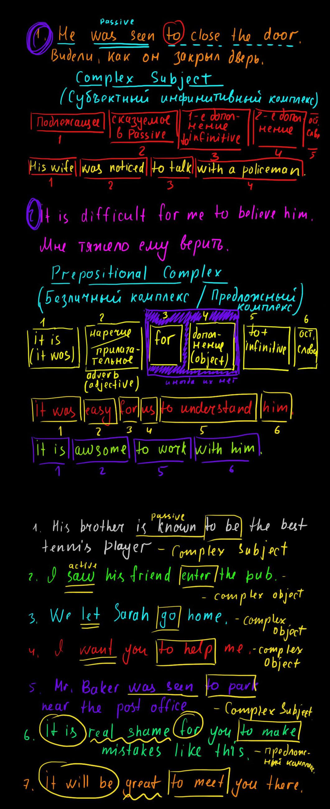 complex subject схема